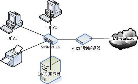 计算机网络联机示意图