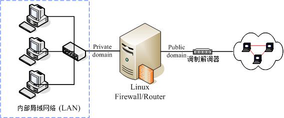 第九章,防火墙与 nat 服务器
