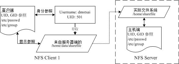 NFS 的服务器端与客户端的使用者身份确认机制