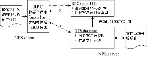 NFS 与 RPC 服务及文件系统操作的相关性