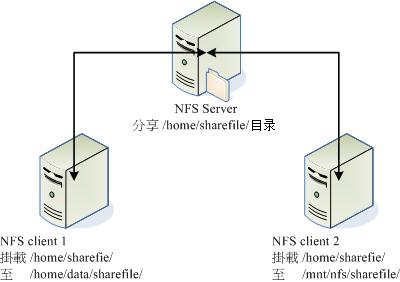 NFS 服务器分享目录与 Client 挂载示意图